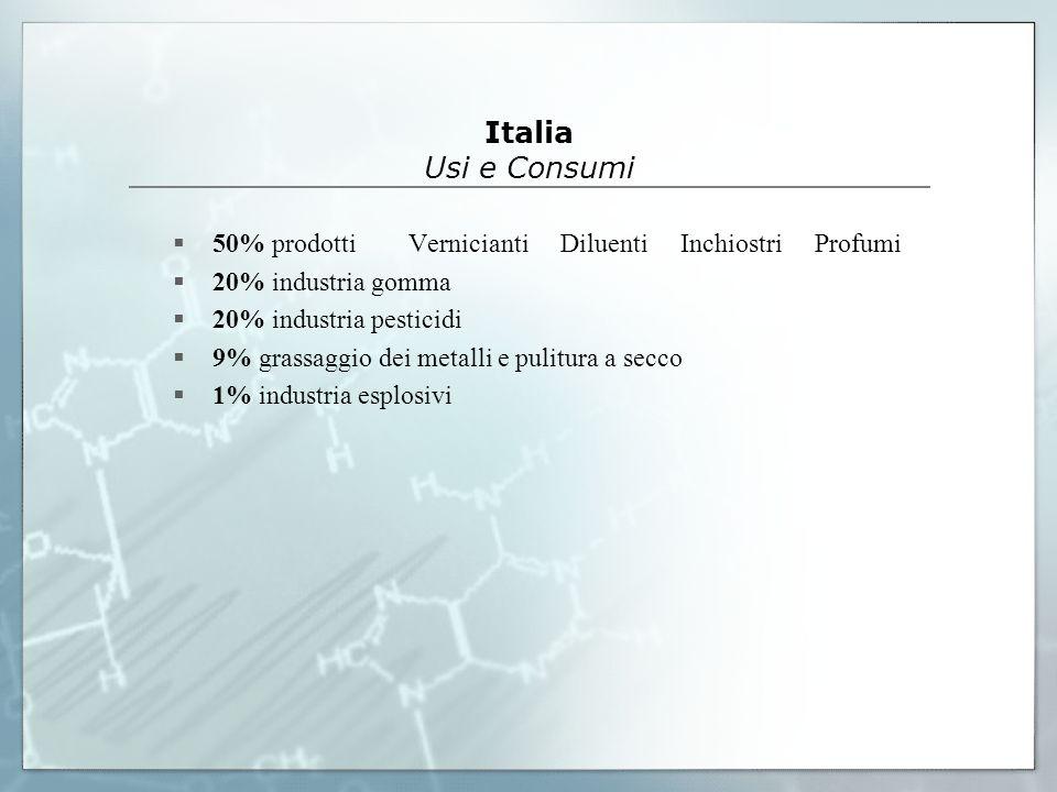Italia Usi e Consumi 50% prodotti Vernicianti Diluenti Inchiostri Profumi 20% industria gomma 20% industria pesticidi 9% grassaggio dei metalli e puli