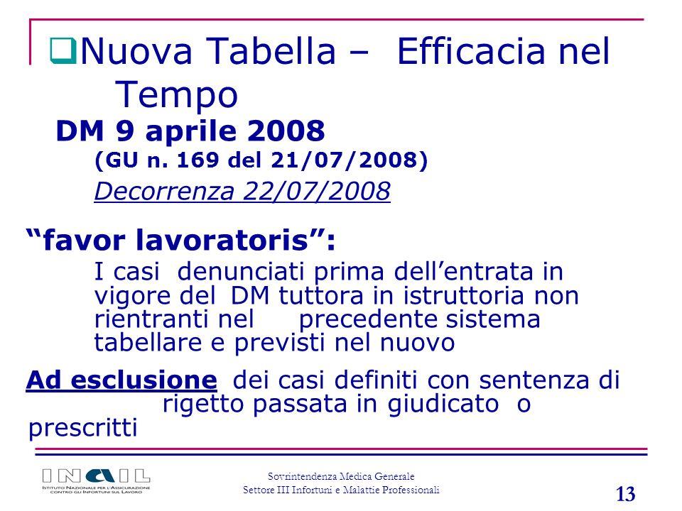 13 Sovrintendenza Medica Generale Settore III Infortuni e Malattie Professionali DM 9 aprile 2008 (GU n. 169 del 21/07/2008) Decorrenza 22/07/2008 fav