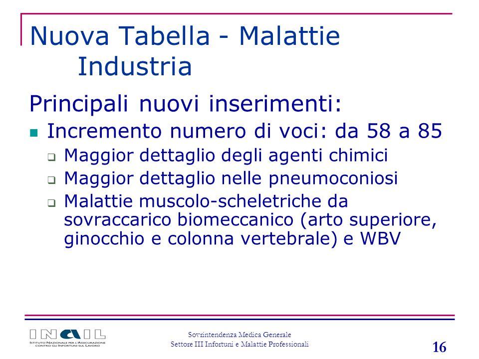 16 Sovrintendenza Medica Generale Settore III Infortuni e Malattie Professionali Nuova Tabella - Malattie Industria Principali nuovi inserimenti: Incr