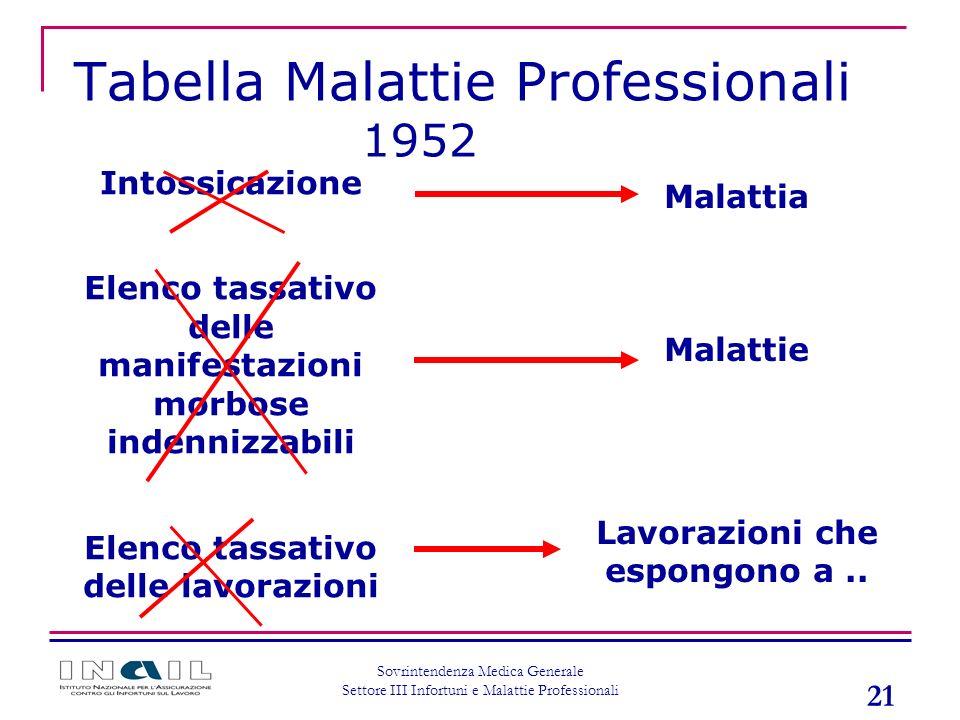 21 Sovrintendenza Medica Generale Settore III Infortuni e Malattie Professionali Tabella Malattie Professionali 1952 Intossicazione Elenco tassativo d