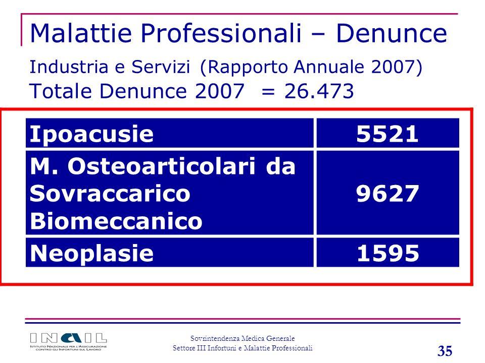 35 Sovrintendenza Medica Generale Settore III Infortuni e Malattie Professionali Malattie Professionali – Denunce Industria e Servizi (Rapporto Annual