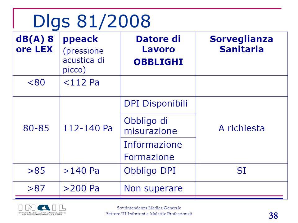 38 Sovrintendenza Medica Generale Settore III Infortuni e Malattie Professionali dB(A) 8 ore LEX ppeack (pressione acustica di picco) Datore di Lavoro