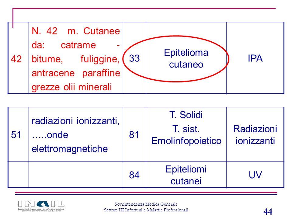 44 Sovrintendenza Medica Generale Settore III Infortuni e Malattie Professionali 42 N. 42 m. Cutanee da: catrame - bitume, fuliggine, antracene paraff
