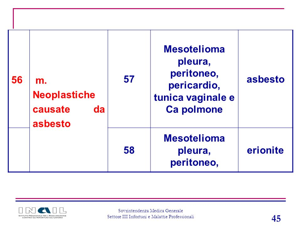 45 Sovrintendenza Medica Generale Settore III Infortuni e Malattie Professionali 56 m. Neoplastiche causate da asbesto 57 Mesotelioma pleura, peritone