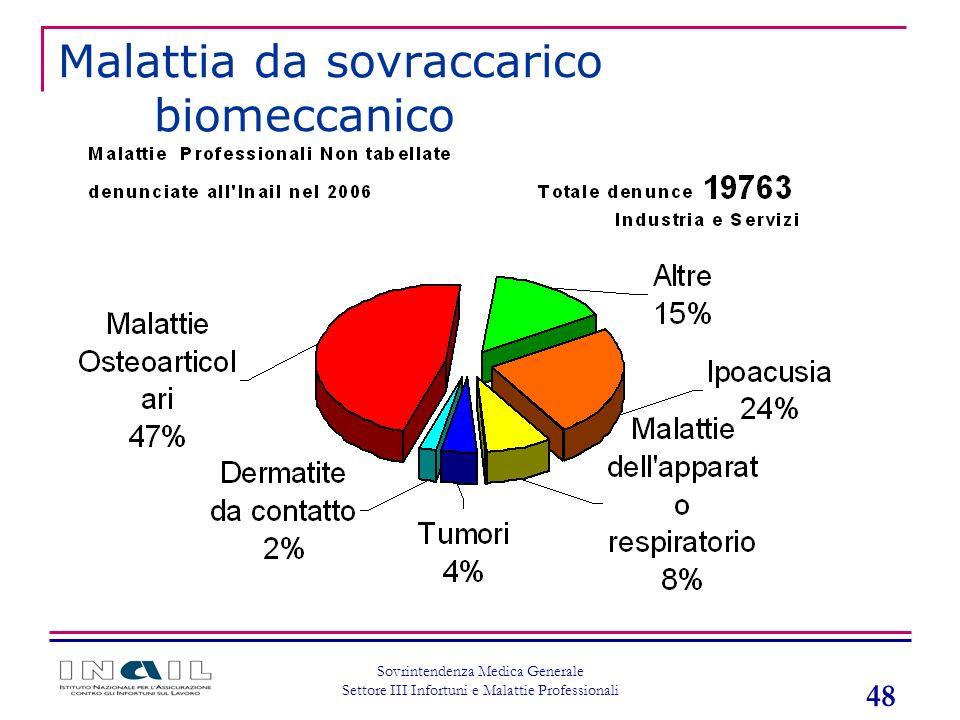 48 Sovrintendenza Medica Generale Settore III Infortuni e Malattie Professionali Malattia da sovraccarico biomeccanico