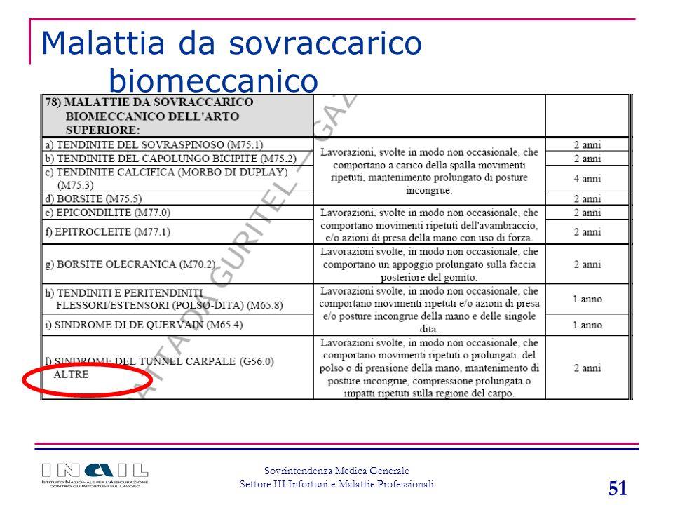 51 Sovrintendenza Medica Generale Settore III Infortuni e Malattie Professionali Malattia da sovraccarico biomeccanico