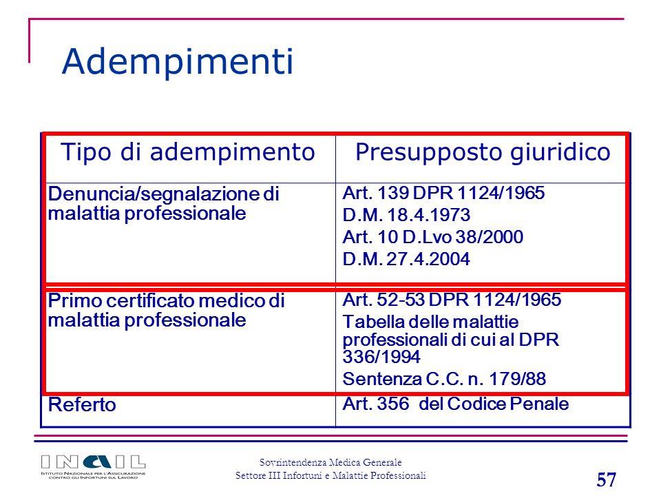 57 Sovrintendenza Medica Generale Settore III Infortuni e Malattie Professionali Tipo di adempimentoPresupposto giuridico Denuncia/segnalazione di mal