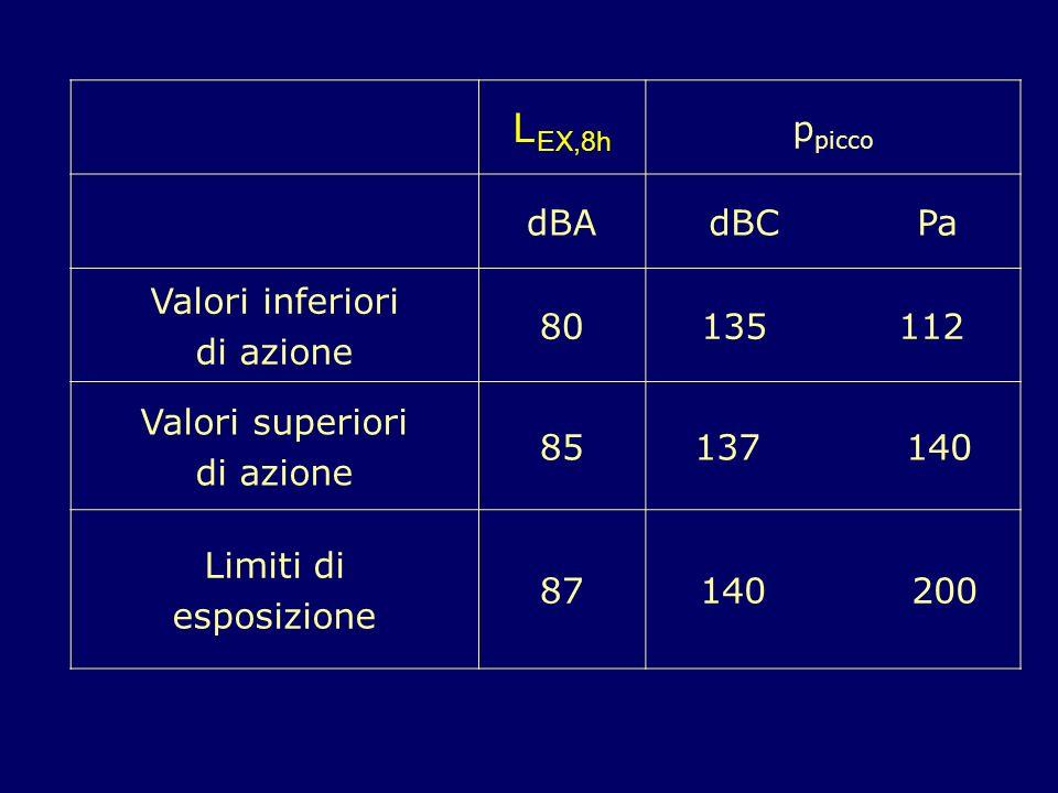 L EX,8h p picco dBAdBCPa Valori inferiori di azione 80135112 Valori superiori di azione 85137140 Limiti di esposizione 87 140 200