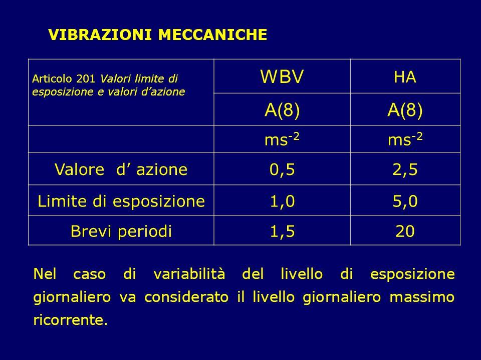 Articolo 201 Valori limite di esposizione e valori dazione WBV HA A(8) ms -2 Valore d azione0,52,5 Limite di esposizione1,05,0 Brevi periodi1,520 VIBRAZIONI MECCANICHE Nel caso di variabilità del livello di esposizione giornaliero va considerato il livello giornaliero massimo ricorrente.