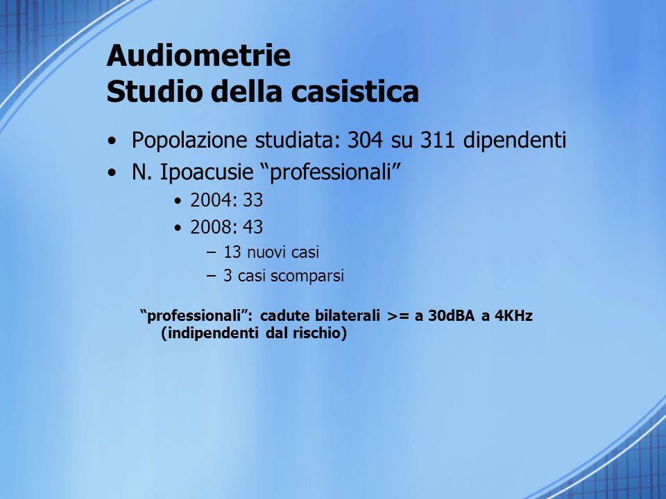 Audiometrie Studio della casistica Popolazione studiata: 304 su 311 dipendenti N.