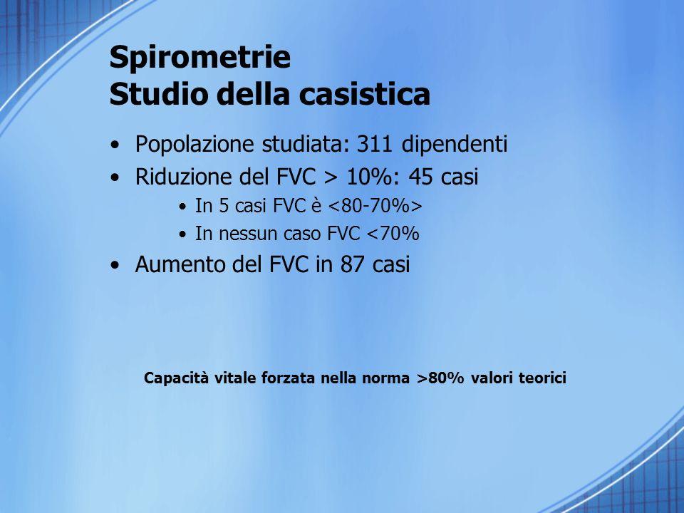Spirometrie Studio della casistica Popolazione studiata: 311 dipendenti Riduzione del FVC > 10%: 45 casi In 5 casi FVC è In nessun caso FVC <70% Aumento del FVC in 87 casi Capacità vitale forzata nella norma >80% valori teorici