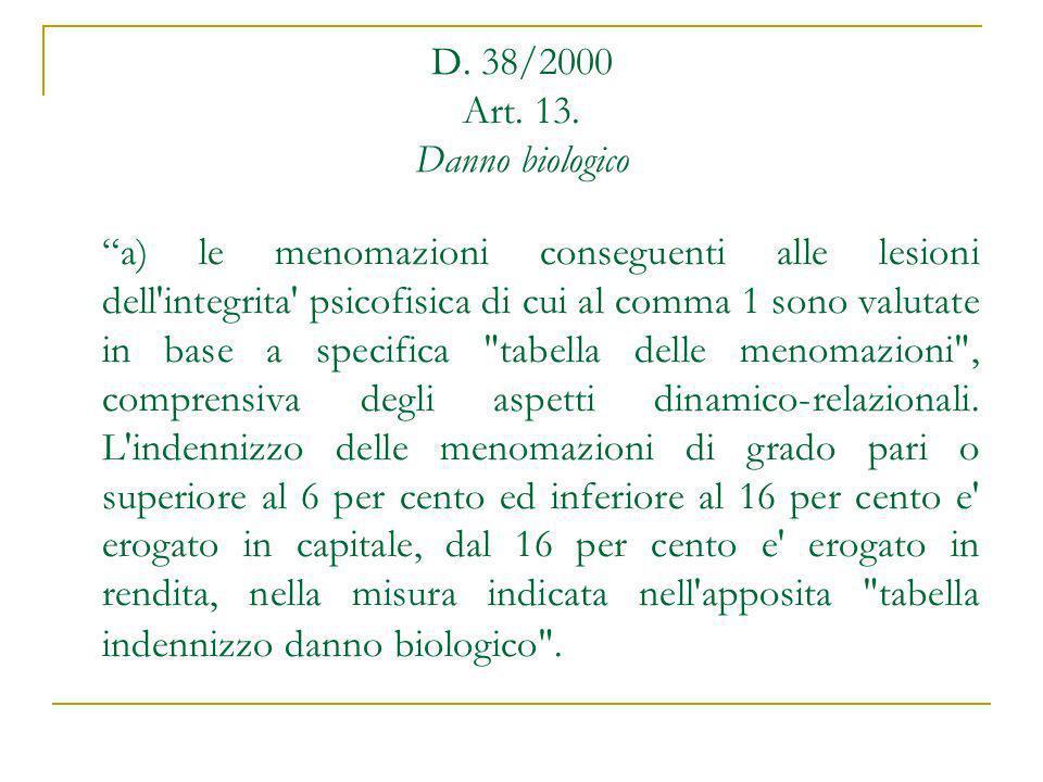 D.38/2000 Art. 13.
