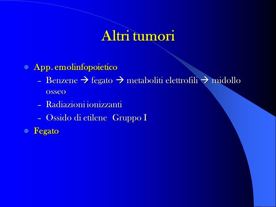 Altri tumori App.emolinfopoietico App.