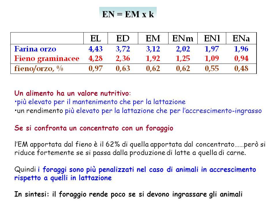 EN = EM x k Un alimento ha un valore nutritivo: più elevato per il mantenimento che per la lattazione un rendimento più elevato per la lattazione che