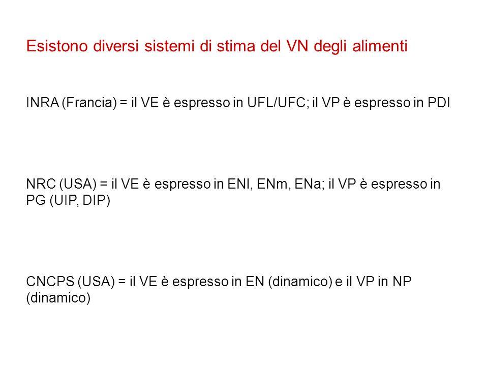 Esistono diversi sistemi di stima del VN degli alimenti INRA (Francia) = il VE è espresso in UFL/UFC; il VP è espresso in PDI NRC (USA) = il VE è espr