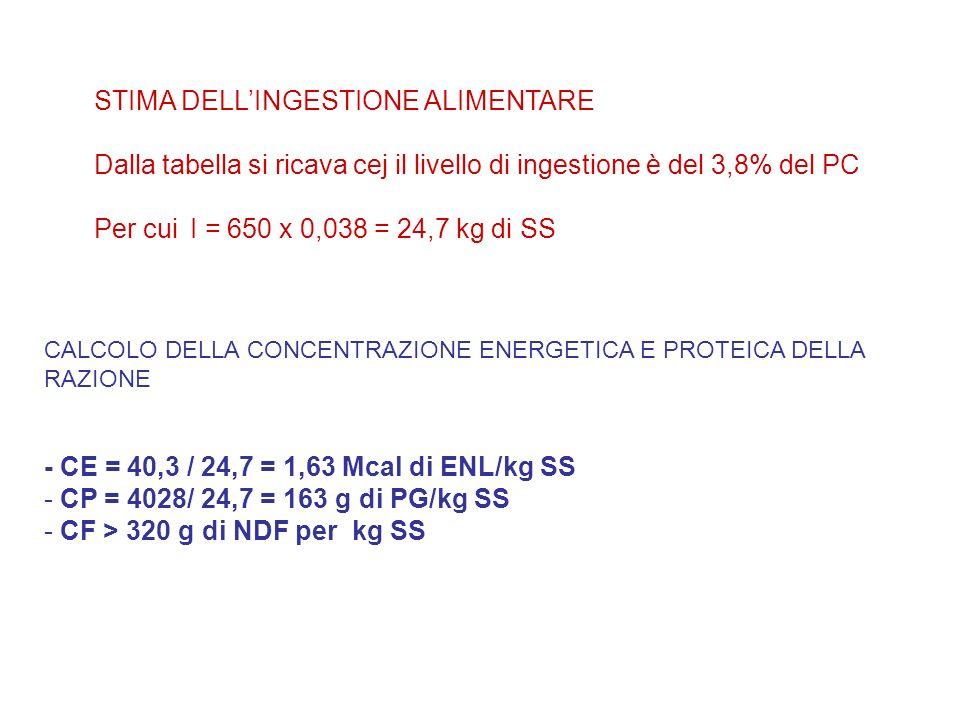 STIMA DELLINGESTIONE ALIMENTARE Dalla tabella si ricava cej il livello di ingestione è del 3,8% del PC Per cui I = 650 x 0,038 = 24,7 kg di SS CALCOLO