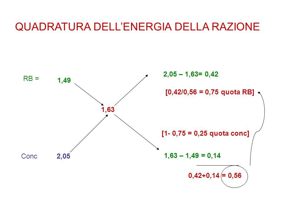 QUADRATURA DELLENERGIA DELLA RAZIONE 1,63 1,49 RB = 2,05Conc 2,05 – 1,63= 0,42 1,63 – 1,49 = 0,14 0,42+0,14 = 0,56 [0,42/0,56 = 0,75 quota RB] [1- 0,7