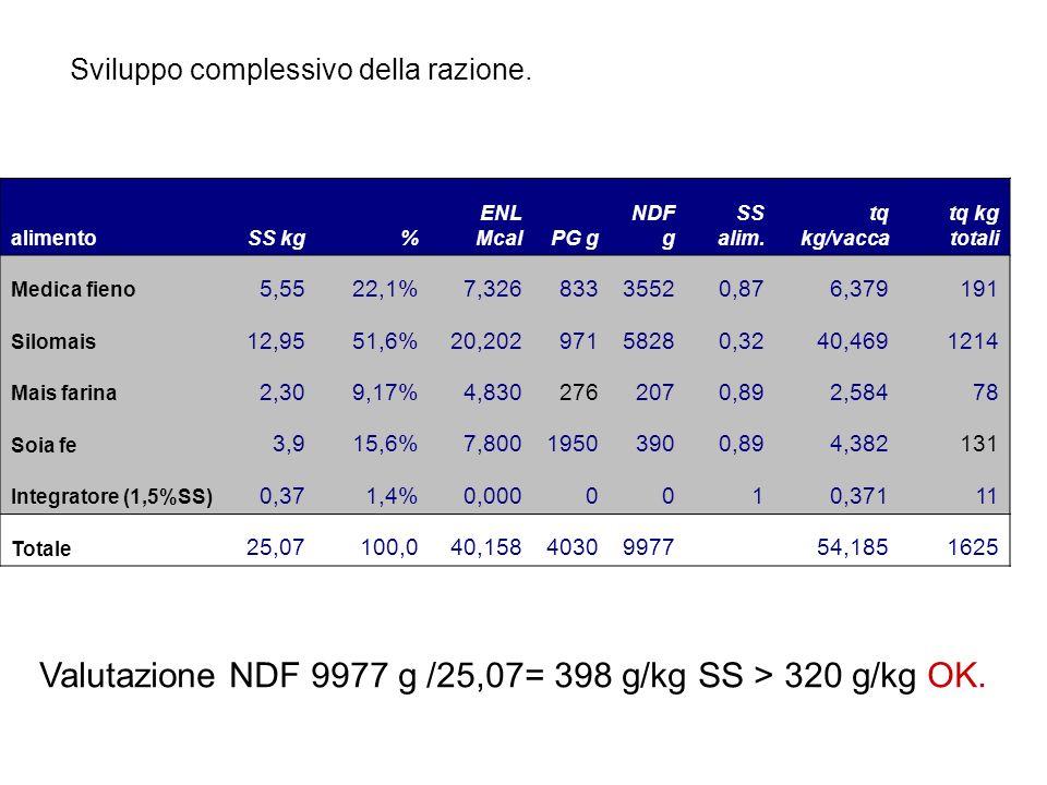 alimentoSS kg% ENL McalPG g NDF g SS alim. tq kg/vacca tq kg totali Medica fieno 5,5522,1%7,32683335520,876,379191 Silomais 12,9551,6%20,20297158280,3
