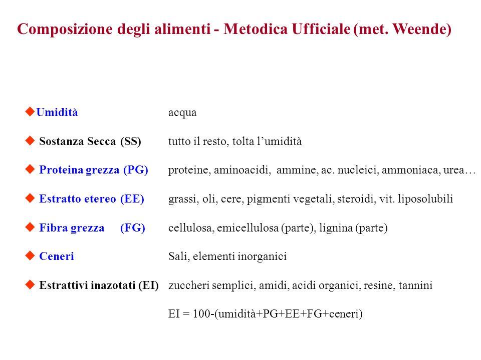 Composizione degli alimenti - Metodica Ufficiale (met. Weende) Umiditàacqua Sostanza Secca(SS)tutto il resto, tolta lumidità Proteina grezza (PG)prote