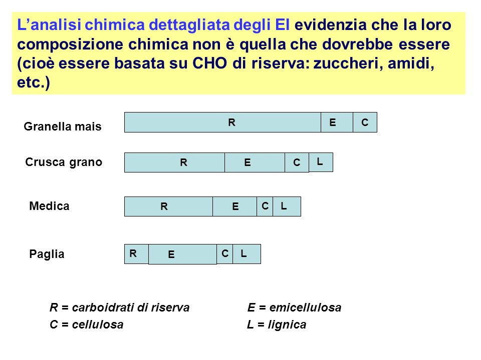 Lanalisi chimica dettagliata degli EI evidenzia che la loro composizione chimica non è quella che dovrebbe essere (cioè essere basata su CHO di riserv