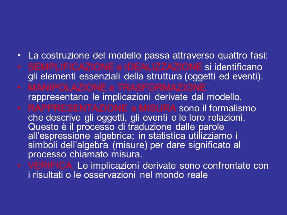 La costruzione del modello passa attraverso quattro fasi: SEMPLIFICAZIONE e IDEALIZZAZIONE si identificano gli elementi essenziali della struttura (og