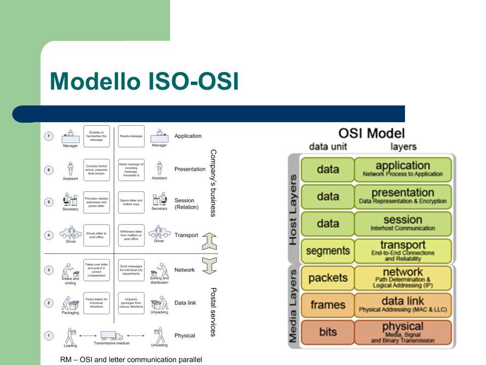 Modello ISO-OSI
