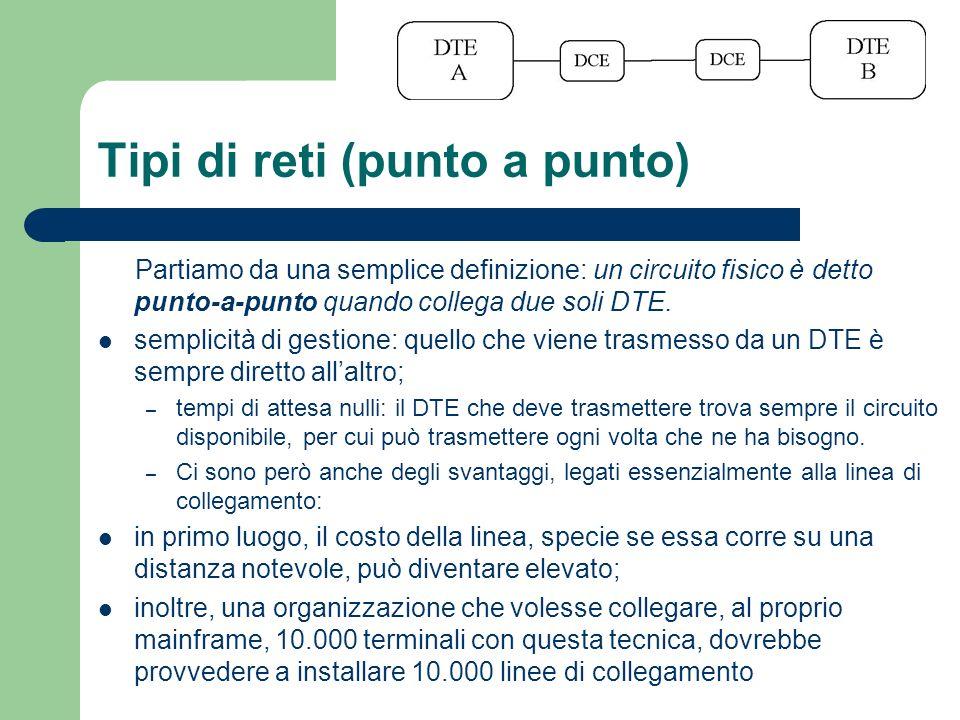 Tipi di reti (punto a punto) Partiamo da una semplice definizione: un circuito fisico è detto punto-a-punto quando collega due soli DTE. semplicità di