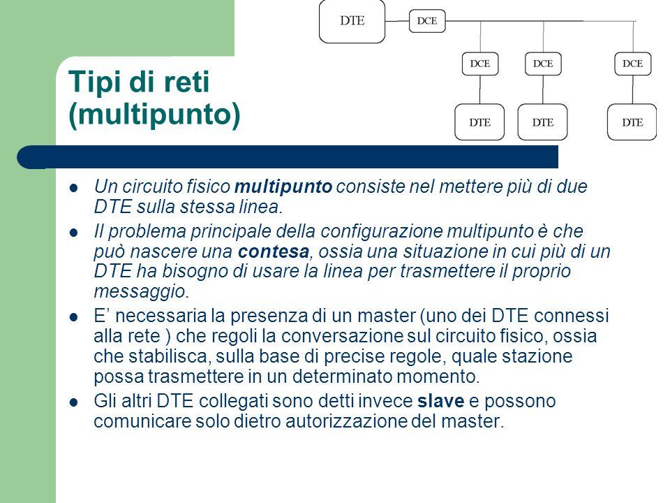 Tipi di reti (multipunto) Un circuito fisico multipunto consiste nel mettere più di due DTE sulla stessa linea. Il problema principale della configura