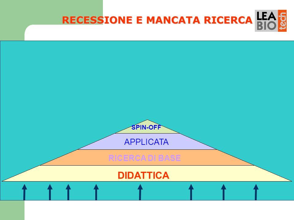 DIDATTICA RICERCA DI BASE APPLICATA SPIN-OFF RECESSIONE E MANCATA RICERCA
