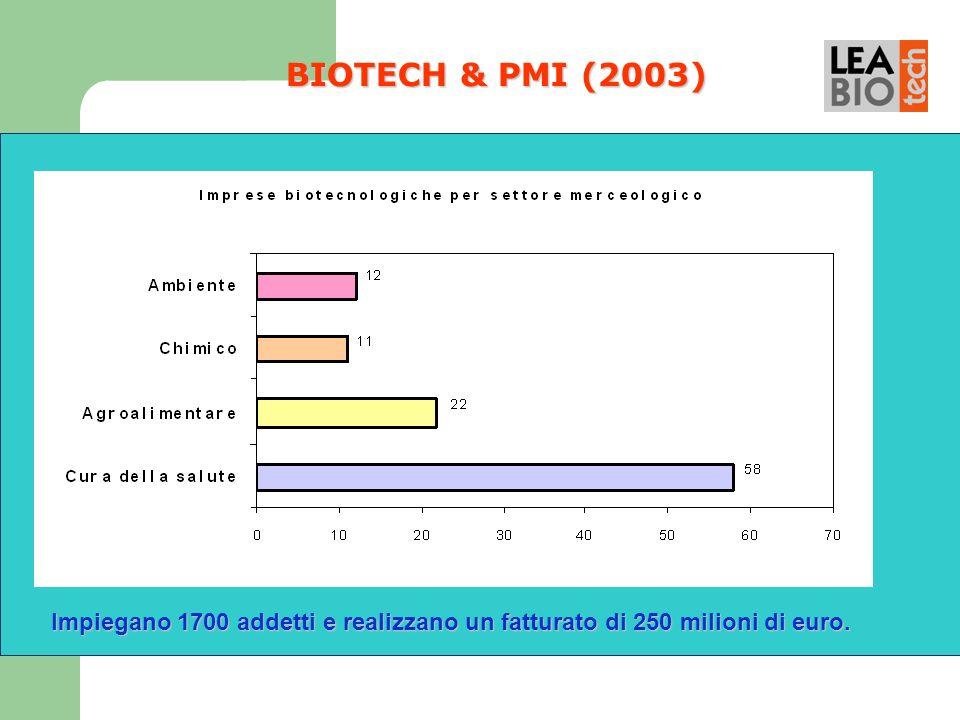 BIOTECH & PMI (2003) Impiegano 1700 addetti e realizzano un fatturato di 250 milioni di euro. Impiegano 1700 addetti e realizzano un fatturato di 250