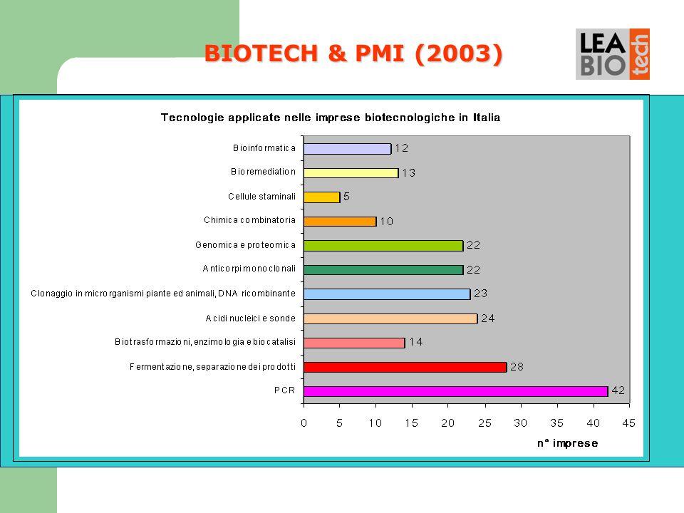 BIOTECH & PMI (2003)