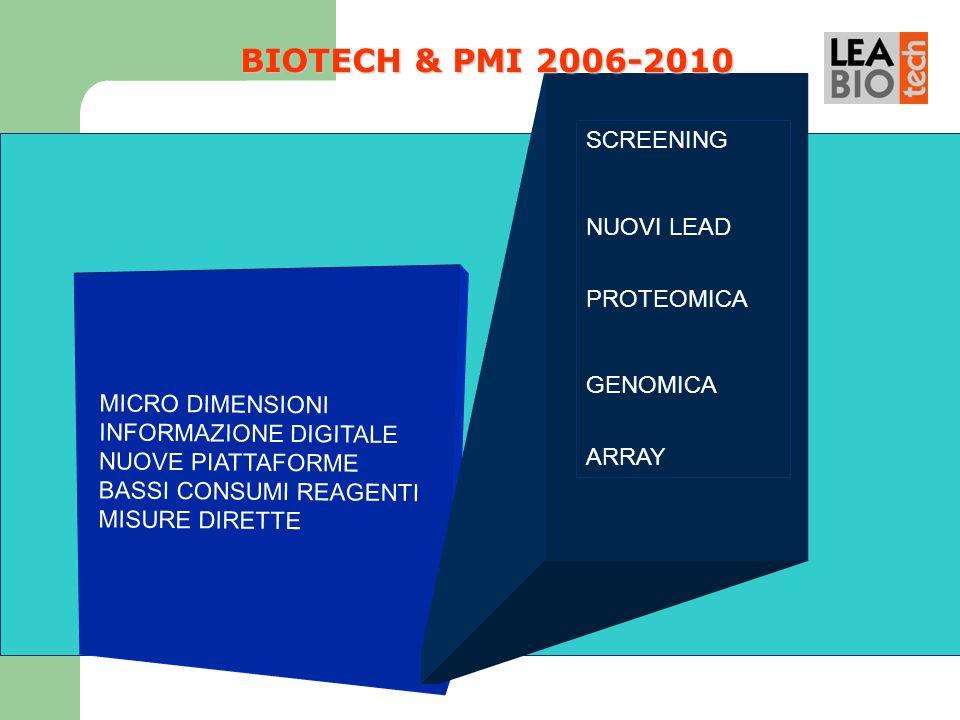 MICRO DIMENSIONI INFORMAZIONE DIGITALE NUOVE PIATTAFORME BASSI CONSUMI REAGENTI MISURE DIRETTE SCREENING NUOVI LEAD PROTEOMICA GENOMICA ARRAY BIOTECH