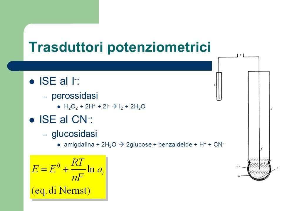 Trasduttori potenziometrici ISE al I - : – perossidasi H 2 O 2 + 2H + + 2I - I 2 + 2H 2 O ISE al CN - : – glucosidasi amigdalina + 2H 2 O 2glucose + b