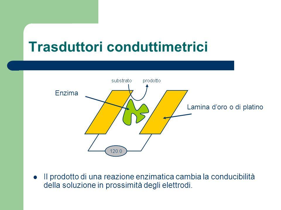 Trasduttori conduttimetrici Il prodotto di una reazione enzimatica cambia la conducibilità della soluzione in prossimità degli elettrodi. Lamina doro