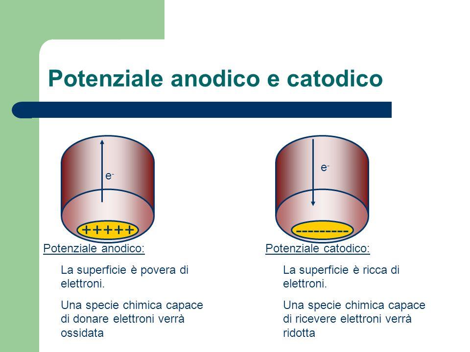 Potenziale anodico e catodico +++++ Potenziale anodico: La superficie è povera di elettroni. Una specie chimica capace di donare elettroni verrà ossid