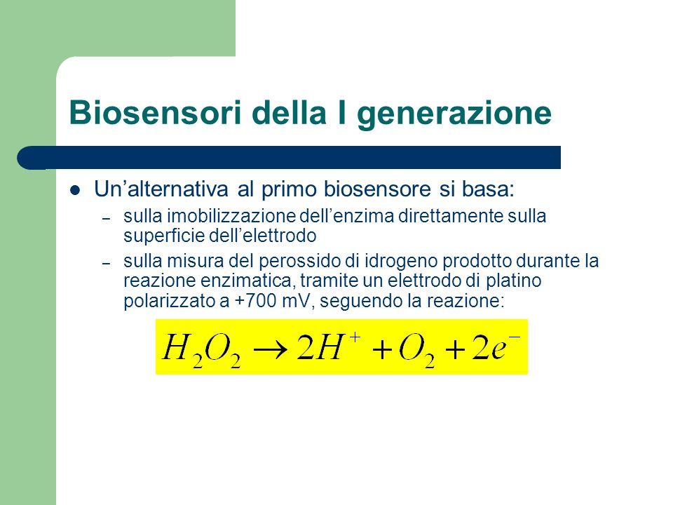 Biosensori della I generazione Unalternativa al primo biosensore si basa: – sulla imobilizzazione dellenzima direttamente sulla superficie dellelettro