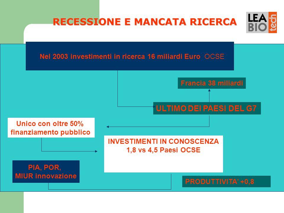 RECESSIONE E MANCATA RICERCA Francia 38 miliardi INVESTIMENTI IN CONOSCENZA 1,8 vs 4,5 Paesi OCSE PIA, POR, MIUR innovazione ULTIMO DEI PAESI DEL G7 U