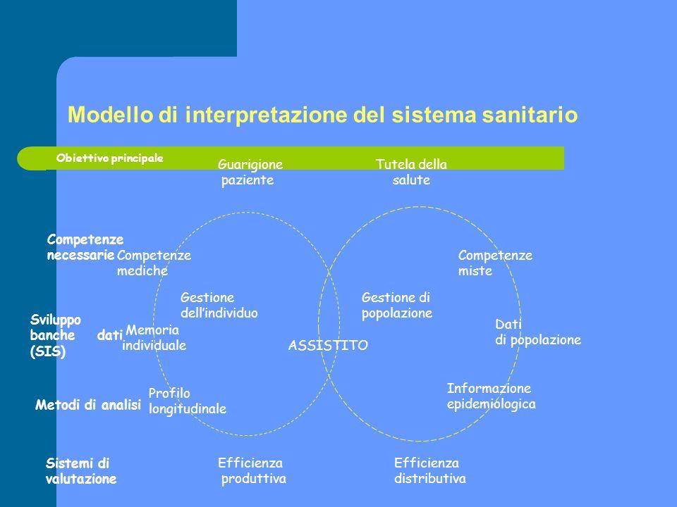 Modello di interpretazione del sistema sanitario Obiettivo principale Tutela della salute Competenze miste Dati di popolazione Informazione epidemiolo
