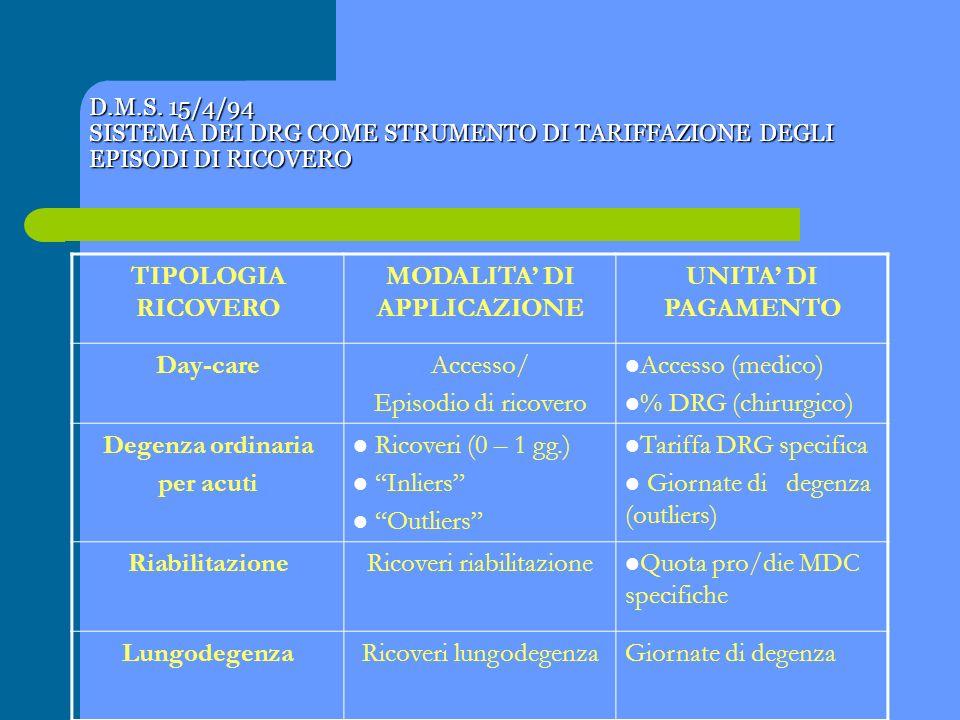 D.M.S. 15/4/94 SISTEMA DEI DRG COME STRUMENTO DI TARIFFAZIONE DEGLI EPISODI DI RICOVERO TIPOLOGIA RICOVERO MODALITA DI APPLICAZIONE UNITA DI PAGAMENTO