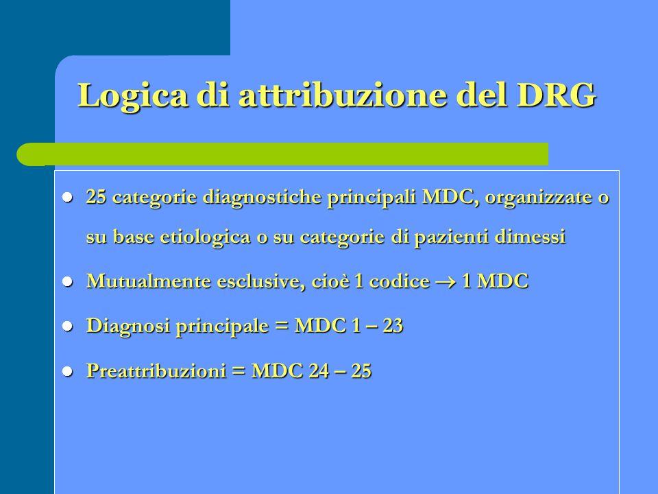 Logica di attribuzione del DRG 25 categorie diagnostiche principali MDC, organizzate o su base etiologica o su categorie di pazienti dimessi 25 catego