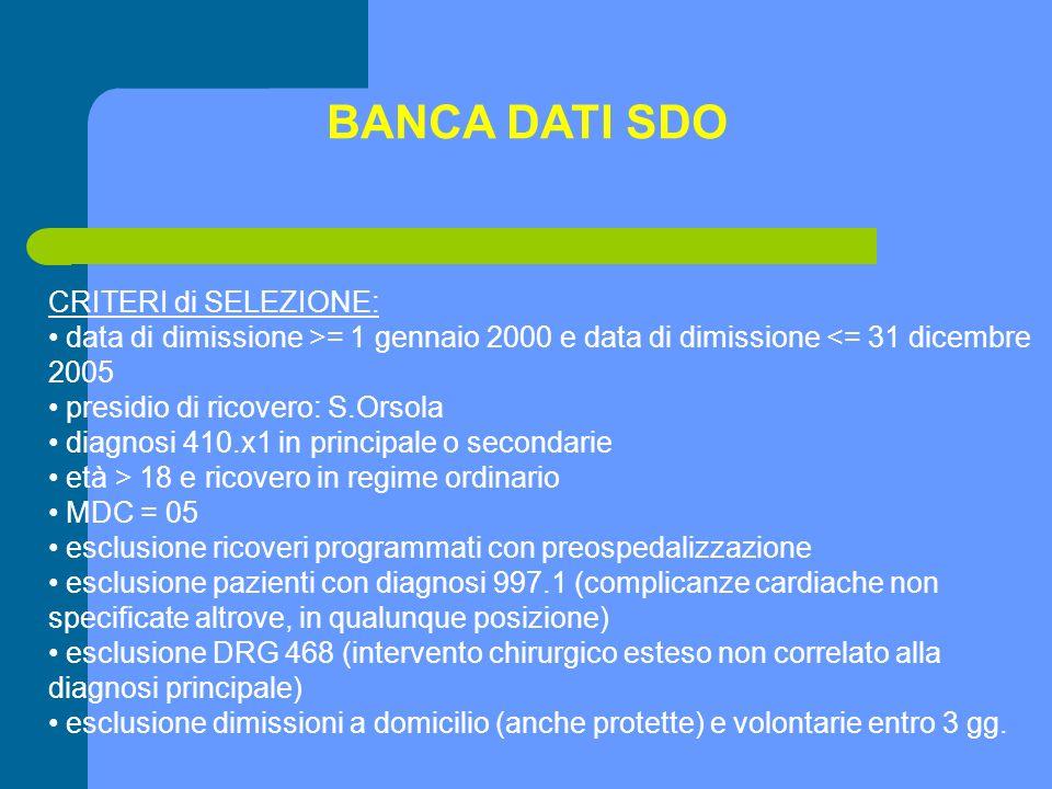 CRITERI di SELEZIONE: data di dimissione >= 1 gennaio 2000 e data di dimissione <= 31 dicembre 2005 presidio di ricovero: S.Orsola diagnosi 410.x1 in