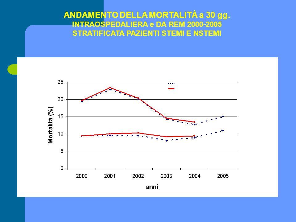 Mortlità intra ospedaliera Mortalità REMCAN STEMI NSTEMI ANDAMENTO DELLA MORTALITÀ a 30 gg. INTRAOSPEDALIERA e DA REM 2000-2005 STRATIFICATA PAZIENTI
