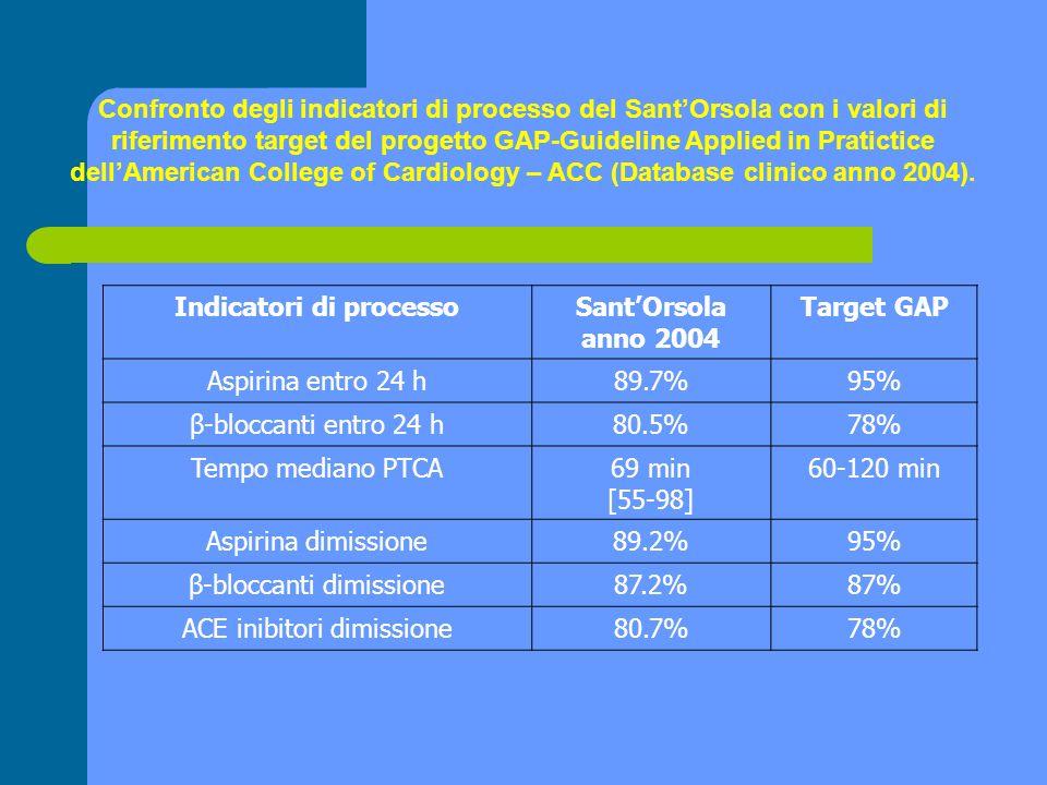 Indicatori di processoSantOrsola anno 2004 Target GAP Aspirina entro 24 h89.7%95% β-bloccanti entro 24 h80.5%78% Tempo mediano PTCA69 min [55-98] 60-1