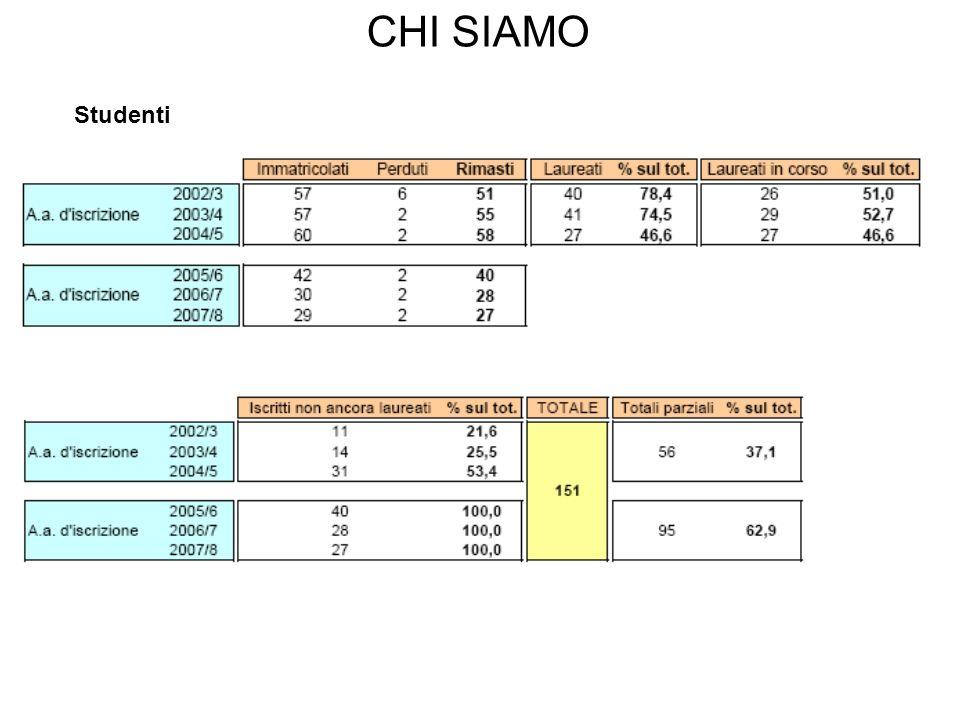 CHI SIAMO Studenti