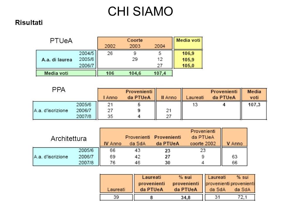 3 CHI SIAMO Risultati PTUeA PPA Architettura