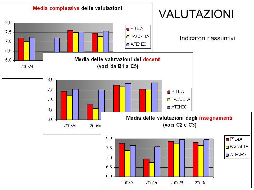 6 Indicatori riassuntivi VALUTAZIONI