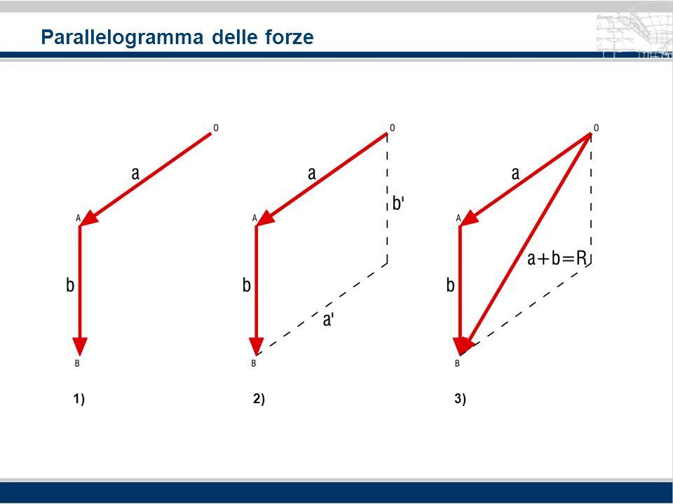 Parallelogramma delle forze 1)2)3)