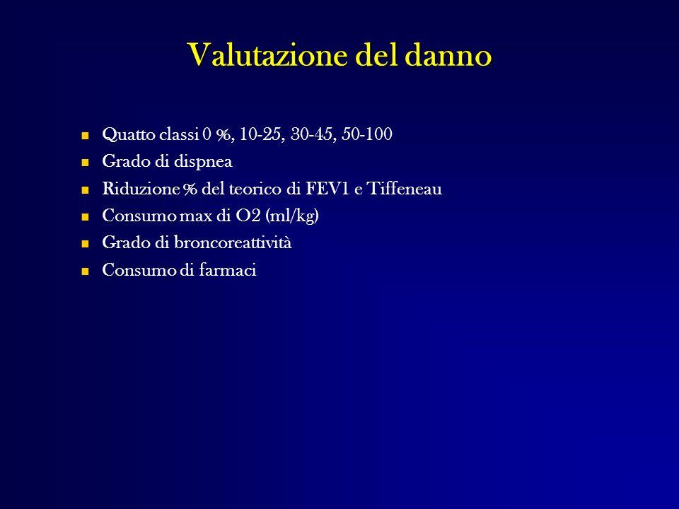 Valutazione del danno Quatto classi 0 %, 10-25, 30-45, 50-100 Grado di dispnea Riduzione % del teorico di FEV1 e Tiffeneau Consumo max di O2 (ml/kg) G
