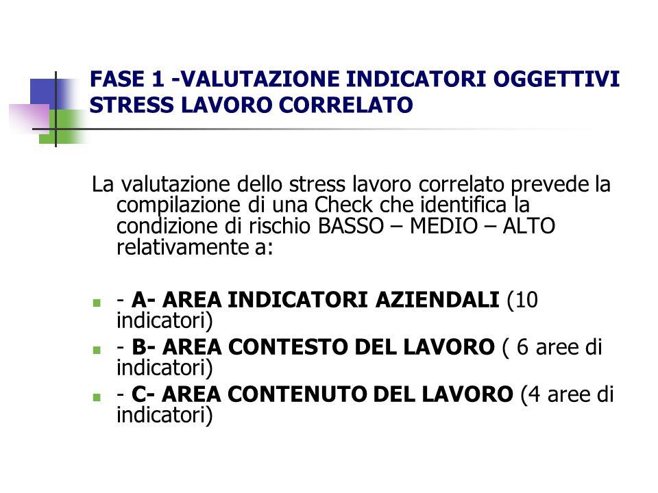 FASE 1 -VALUTAZIONE INDICATORI OGGETTIVI STRESS LAVORO CORRELATO La valutazione dello stress lavoro correlato prevede la compilazione di una Check che identifica la condizione di rischio BASSO – MEDIO – ALTO relativamente a: - A- AREA INDICATORI AZIENDALI (10 indicatori) - B- AREA CONTESTO DEL LAVORO ( 6 aree di indicatori) - C- AREA CONTENUTO DEL LAVORO (4 aree di indicatori)