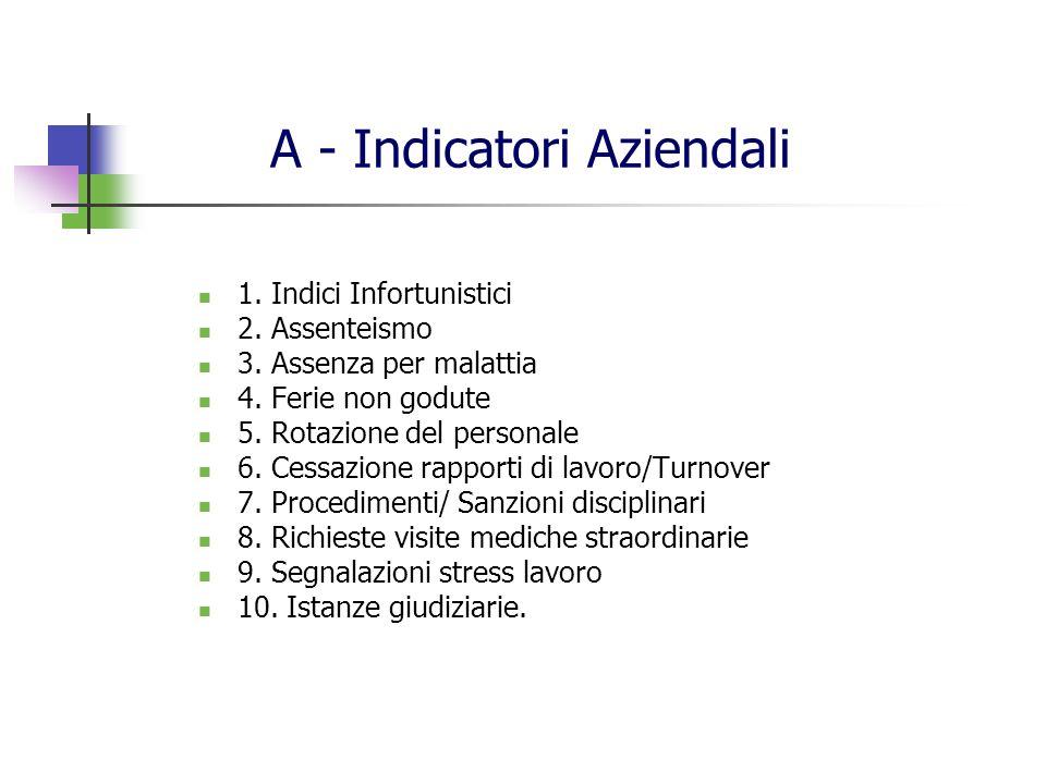 A - Indicatori Aziendali 1. Indici Infortunistici 2. Assenteismo 3. Assenza per malattia 4. Ferie non godute 5. Rotazione del personale 6. Cessazione